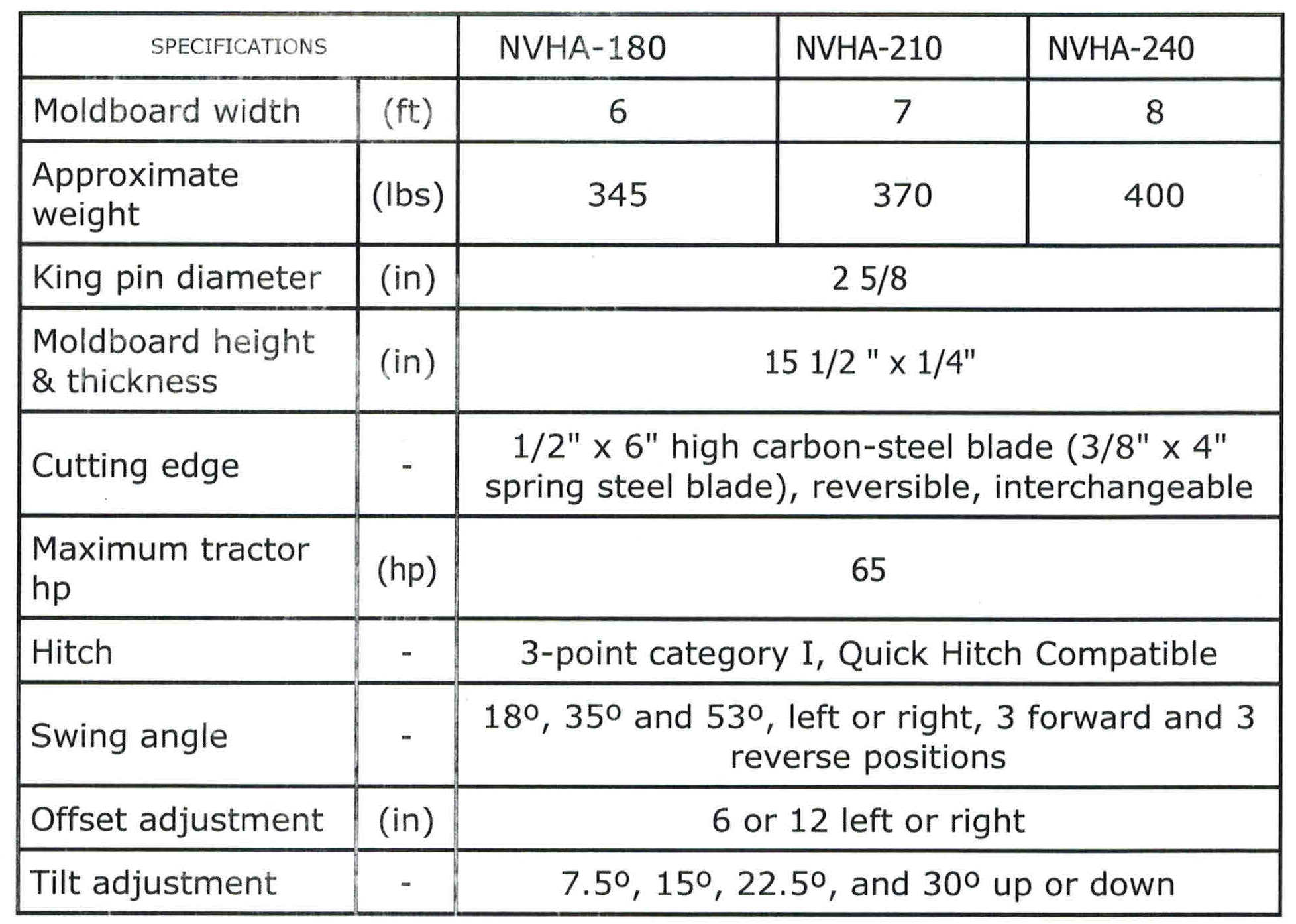 Specifications For NVHA Series Tractor Blades