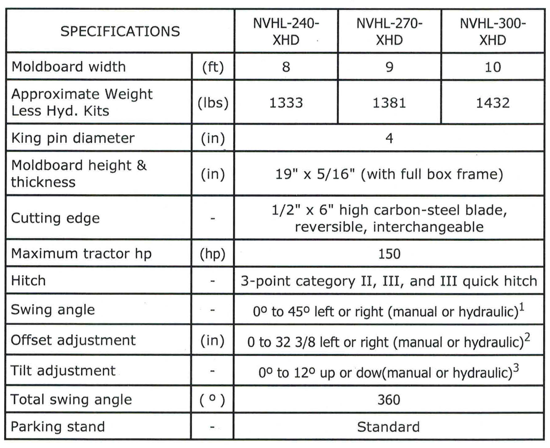 Specifications NVHL-XHD Series Tractor Blades