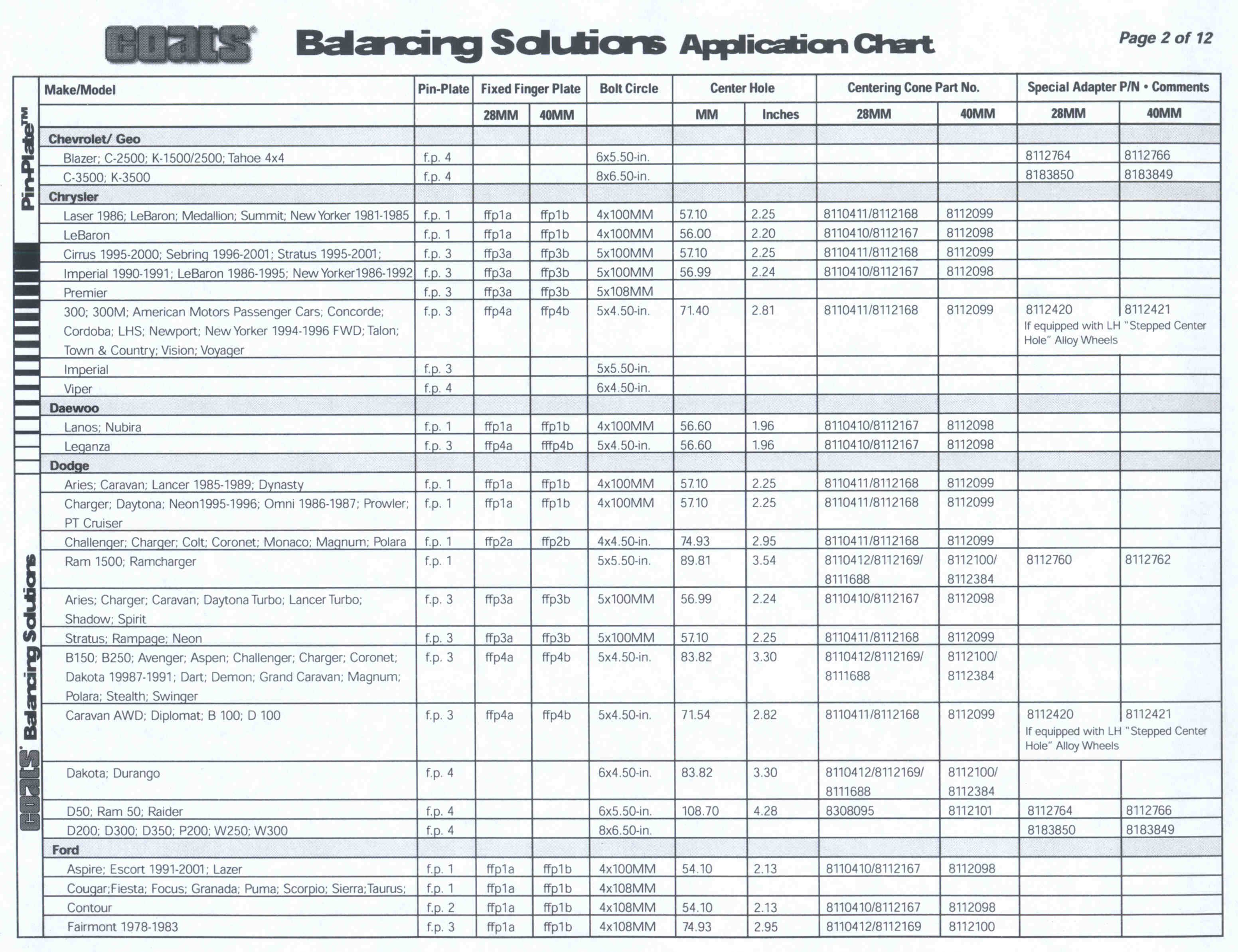 Balancing Solutions Chart Pages 1-8