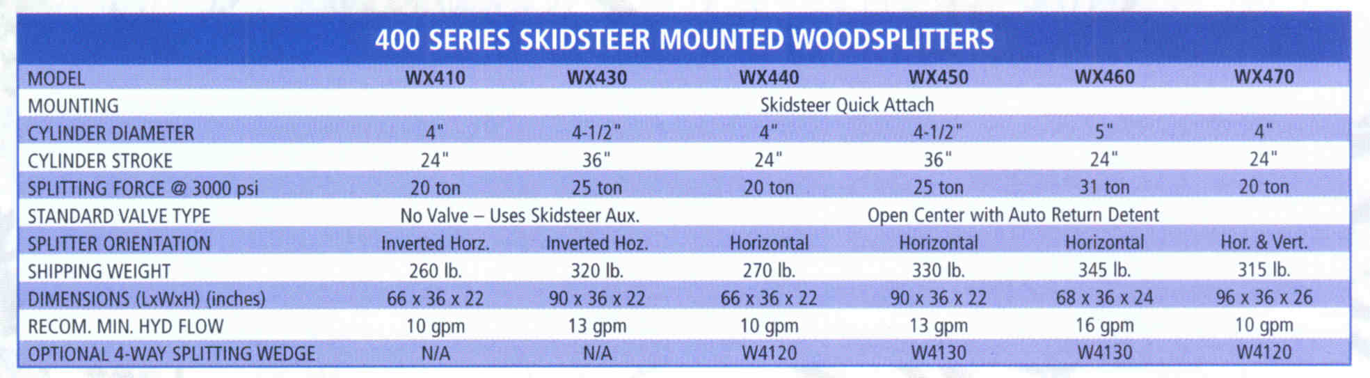Specifications - Skid Steer Mounted Models