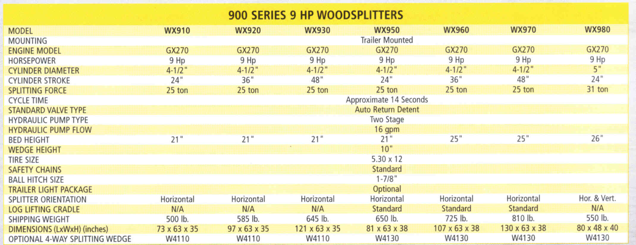 Specifications - 900 Series Trailer Mounted/Engine Powered Logsplitters